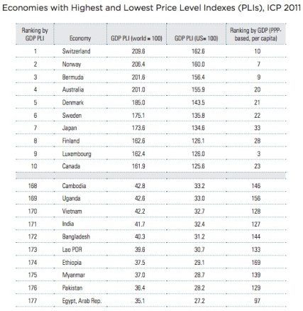 Economies with highest and lowest Price Level Indexes