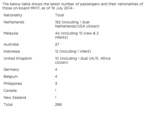 Malaysia airlines list of nationalities in plane crash