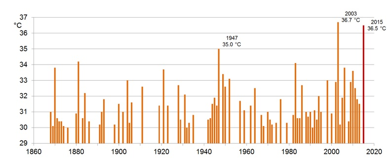 Record temperatures in Switzerland